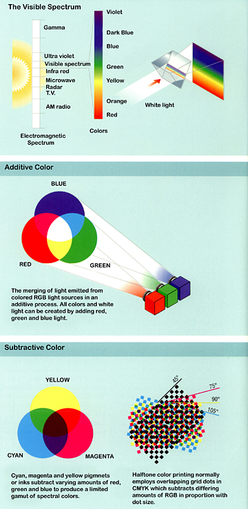 Understanding color models